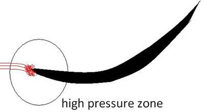 rear_wing_F1_high_pressure