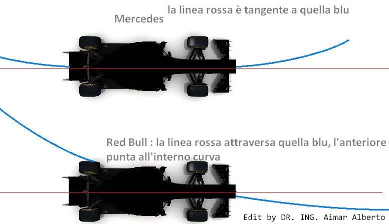 Traiettoria_curva_mercedes_redbull