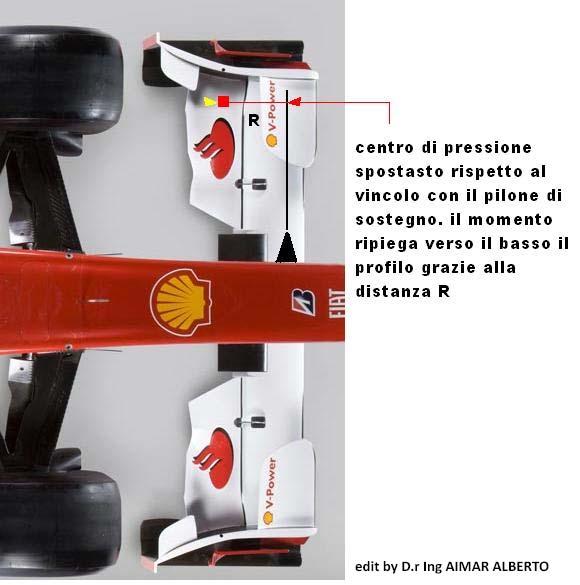 centro di pressione Front wing