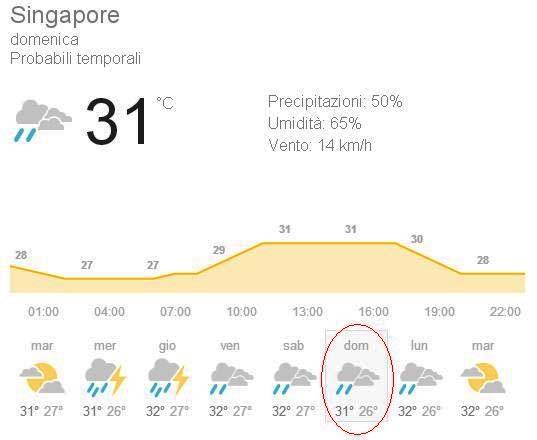 singapore_meteo