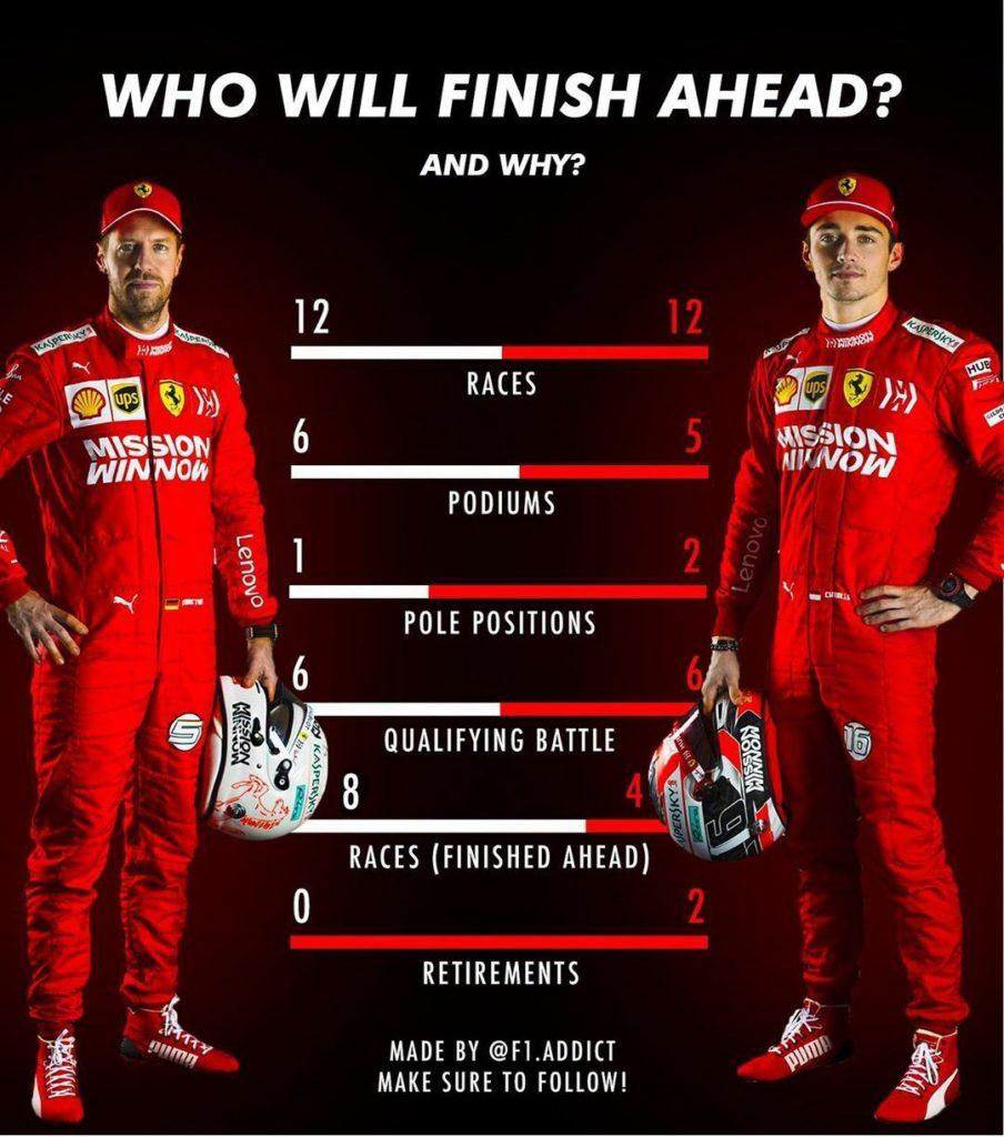 Punteggio Vettel leclec