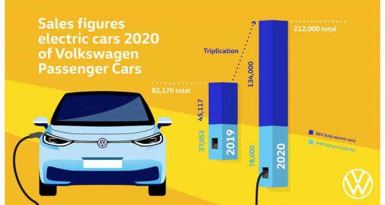 Volkswagen svolta elettrica